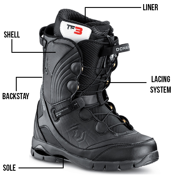Snowboard Boot Anatomy