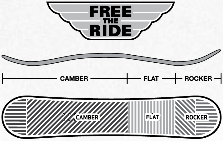 Free the Ride Camber Profile