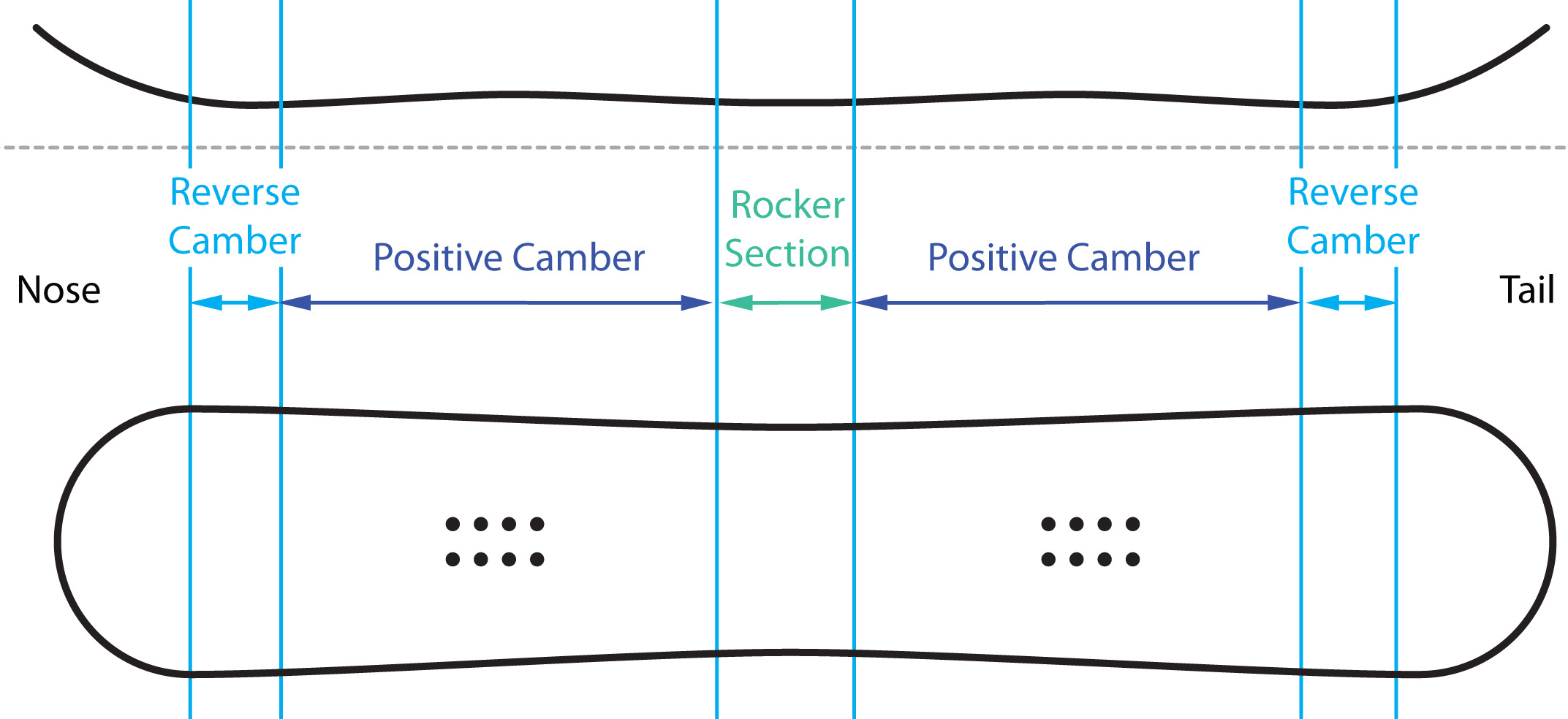 The Absolute Guide to Burton Snowboard Camber Profiles fa7d29cd2